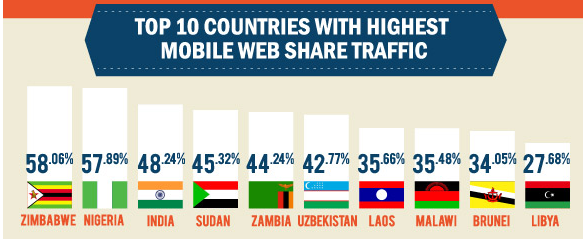 Top ten mobile web traffic